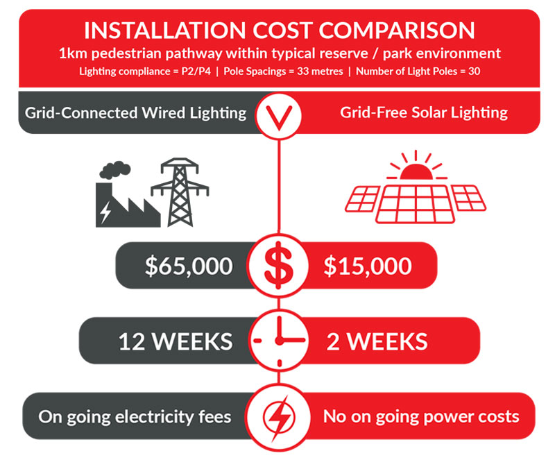 cost comparison between tradition lighting and solar lighting